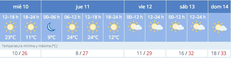 Temperaturas_Previstas_Aranda_Semana_Sonorama