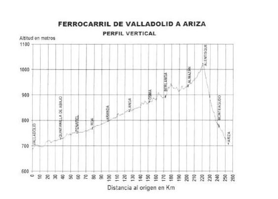 linea-valladolid-ariza